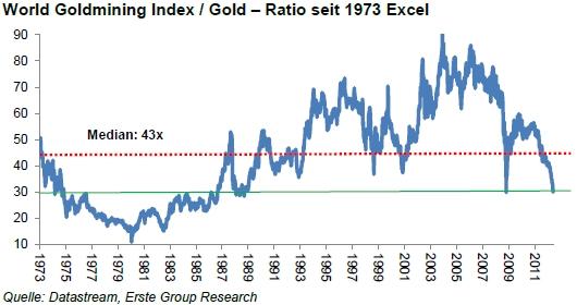 gold vs goldaktien